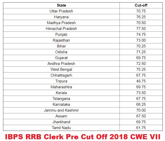 IBPS RRB Clerk Cut Off Marks 2020