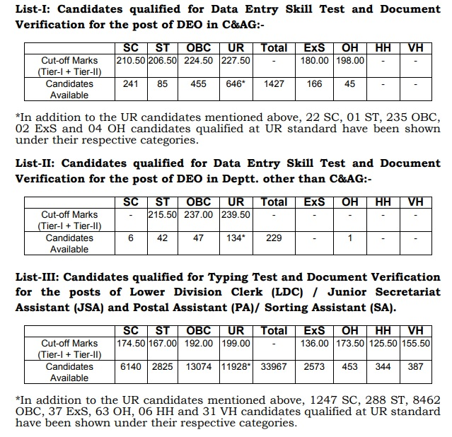 ssc chsl 2017 tier 2 cut off